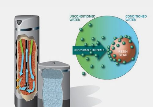 A diagram illustrates the processes inside of PENTAIR Pro Elite water conditioners.